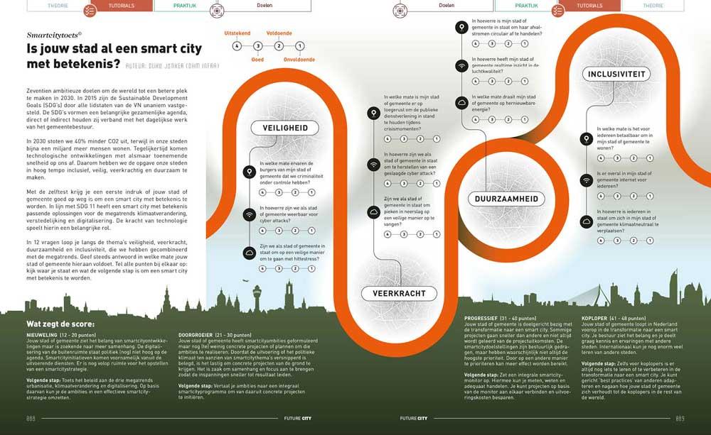 Smartcitytoets – Is jouw stad al een smart city met betekenis?