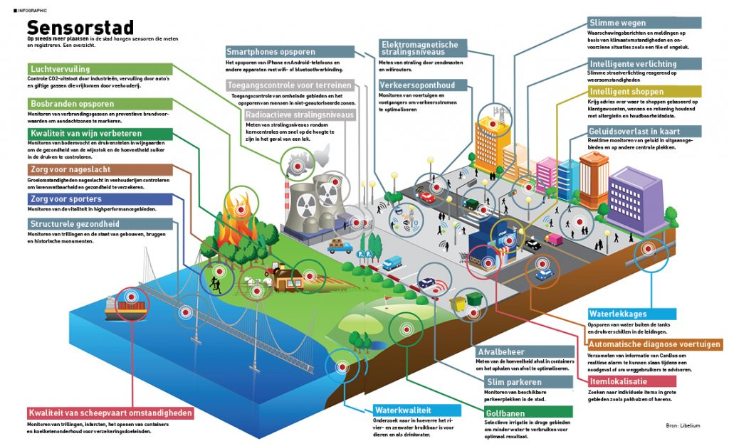 Infographic: sensoren in de smart city