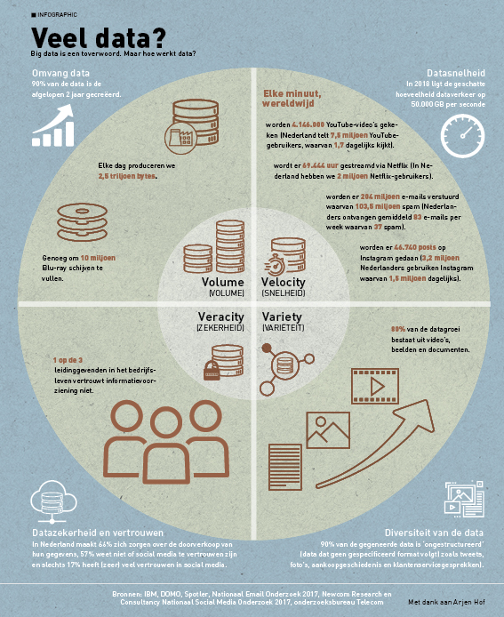 Infographic: hoe big is data?